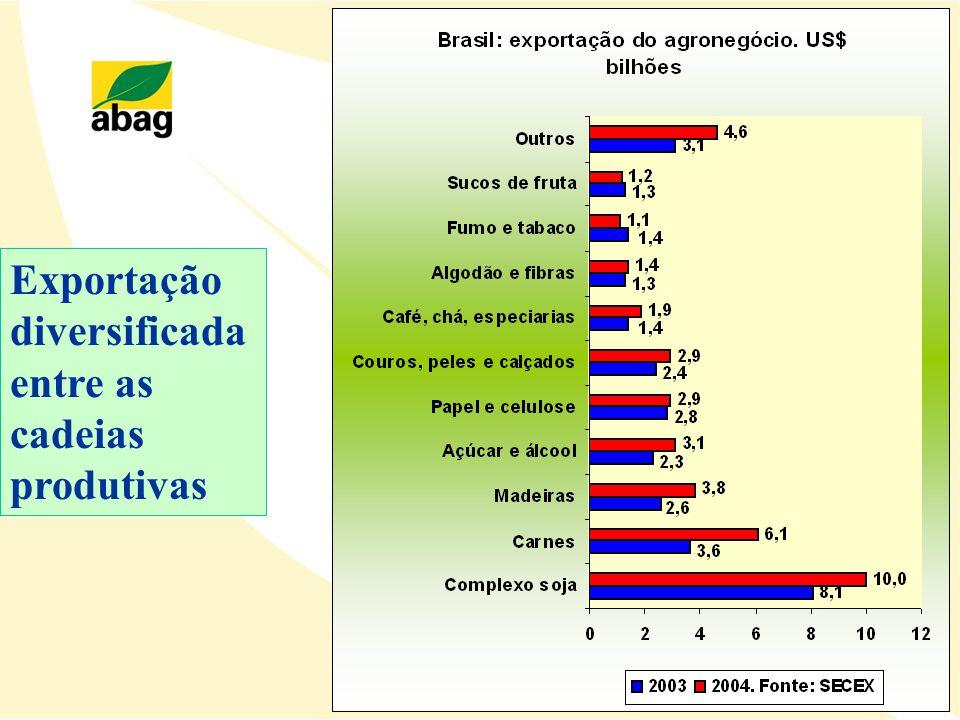 Exportação diversificada entre as cadeias produtivas
