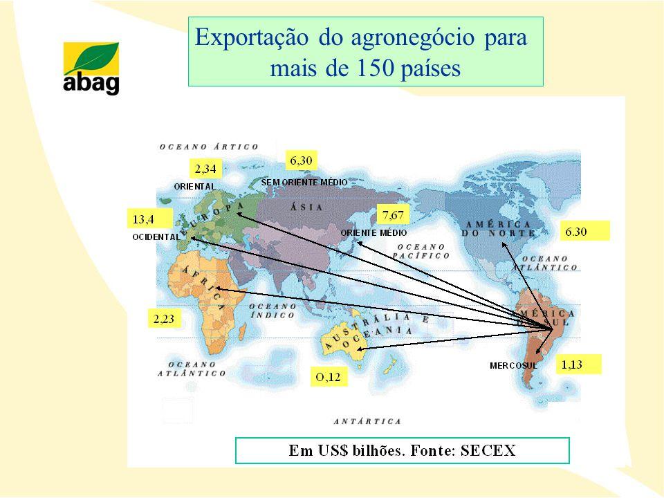 Exportação do agronegócio para mais de 150 países