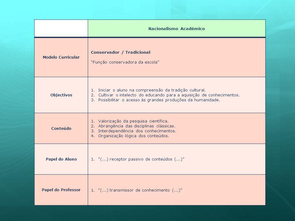 Racionalismo Académico Modelo Curricular Conservador / Tradicional Função conservadora da escola Objectivos 1.Iniciar o aluno na compreensão da tradição cultural.