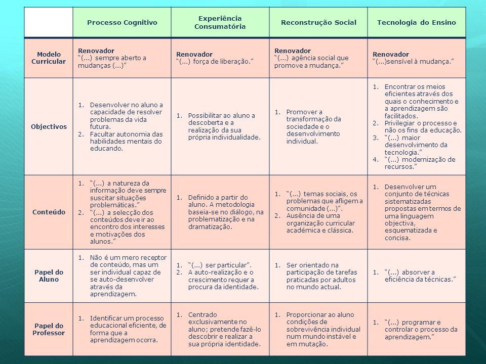 Processo Cognitivo Experiência Consumatória Reconstrução SocialTecnologia do Ensino Modelo Curricular Renovador (...) sempre aberto a mudanças (...) Renovador (...) força de liberação. Renovador (...) agência social que promove a mudança. Renovador (...)sensível à mudança. Objectivos 1.Desenvolver no aluno a capacidade de resolver problemas da vida futura.