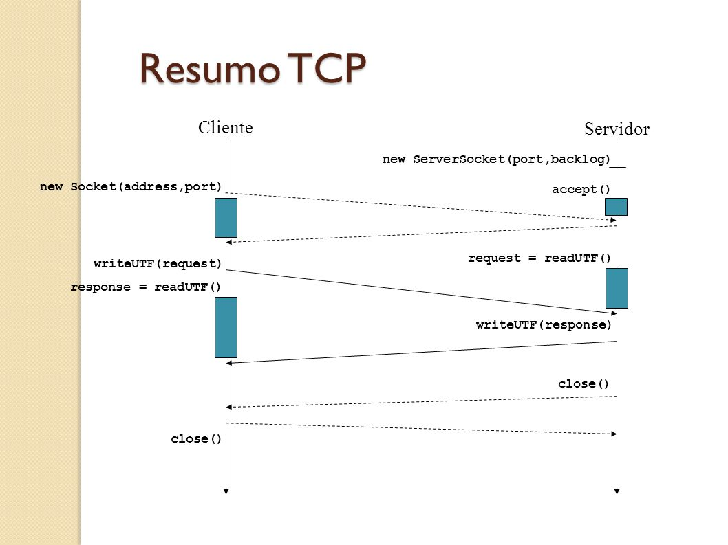 Resumo TCP Cliente Servidor new ServerSocket(port,backlog) accept() new Socket(address,port) request = readUTF() writeUTF(request) response = readUTF(