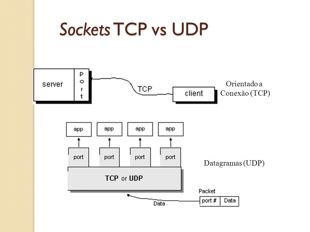 Sockets TCP vs UDP Orientado a Conexão (TCP) Datagramas (UDP)