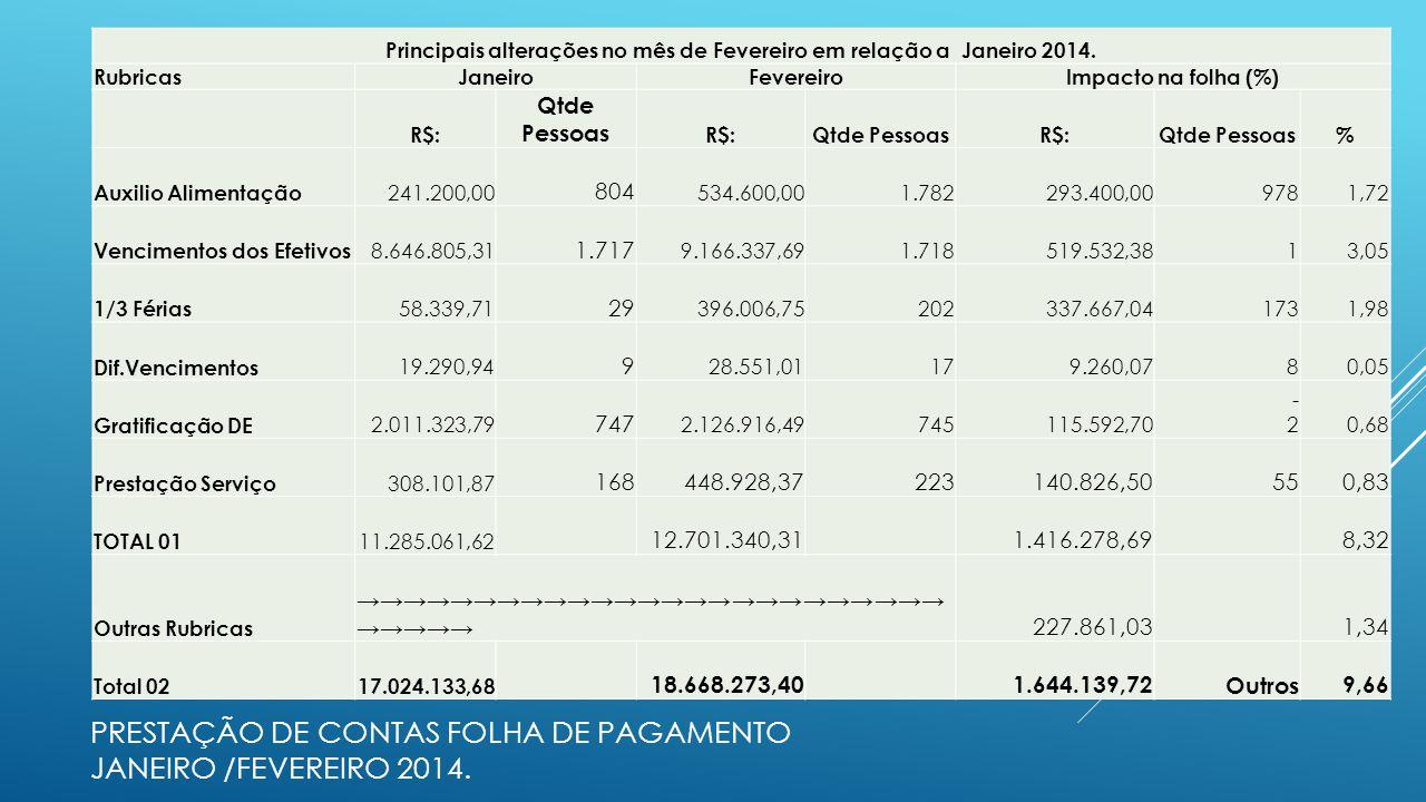 PRESTAÇÃO DE CONTAS FOLHA DE PAGAMENTO JANEIRO /FEVEREIRO 2014. Principais alterações no mês de Fevereiro em relação a Janeiro 2014. RubricasJaneiroFe