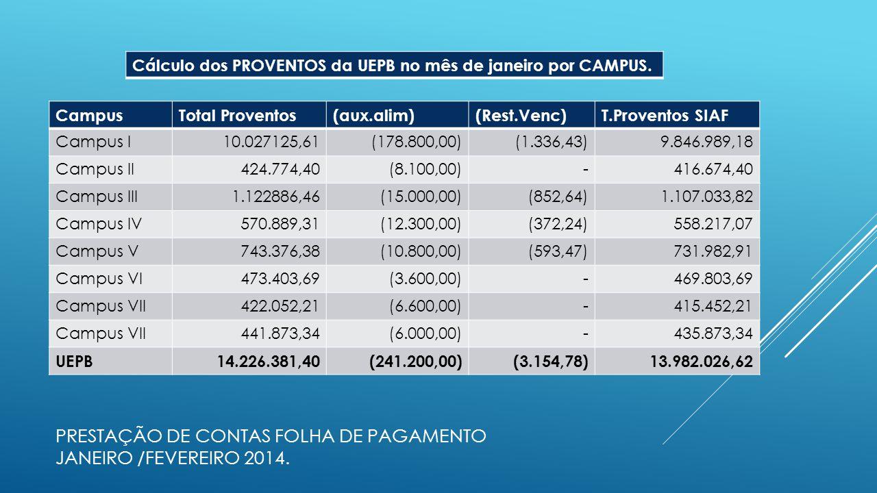 PRESTAÇÃO DE CONTAS FOLHA DE PAGAMENTO JANEIRO /FEVEREIRO 2014. CampusTotal Proventos(aux.alim)(Rest.Venc)T.Proventos SIAF Campus I10.027125,61(178.80
