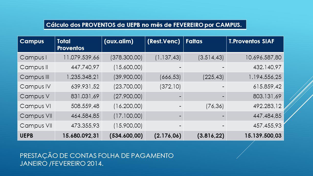 PRESTAÇÃO DE CONTAS FOLHA DE PAGAMENTO JANEIRO /FEVEREIRO 2014. CampusTotal Proventos (aux.alim)(Rest.Venc)FaltasT.Proventos SIAF Campus I11.079.539,6