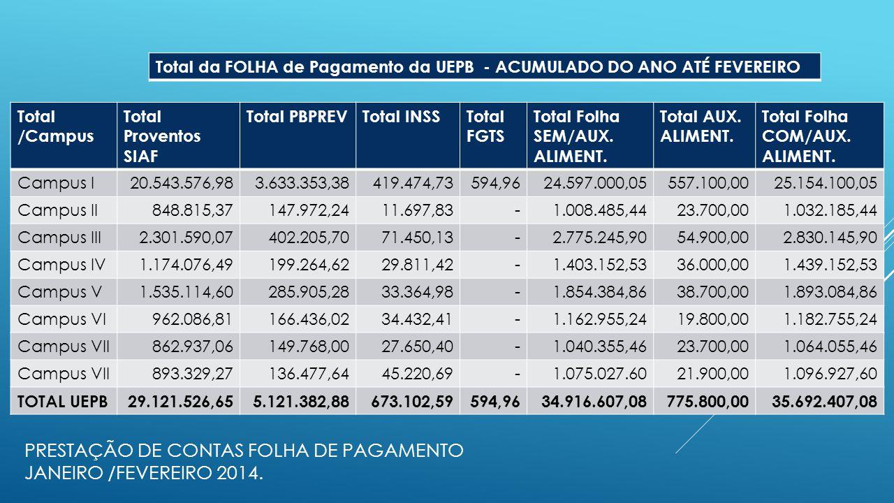 PRESTAÇÃO DE CONTAS FOLHA DE PAGAMENTO JANEIRO /FEVEREIRO 2014. Total /Campus Total Proventos SIAF Total PBPREVTotal INSSTotal FGTS Total Folha SEM/AU