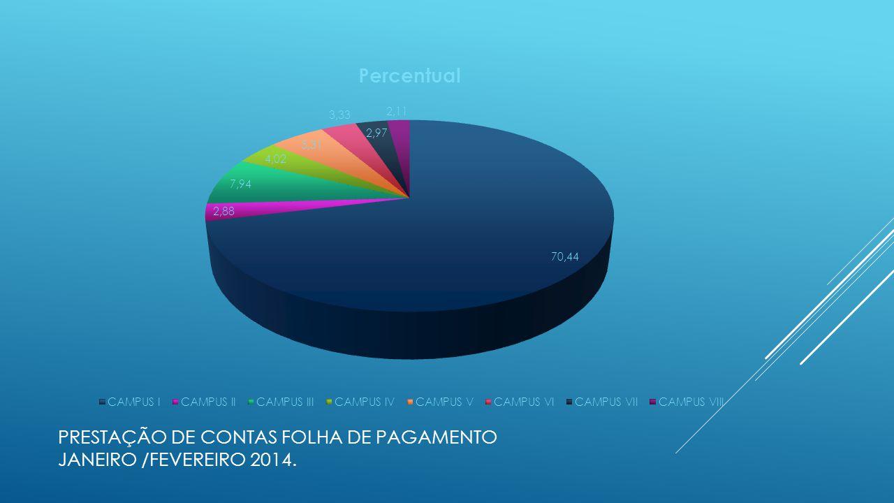 Comparativo da Evolução da Folha de pagamento COM o Aux.