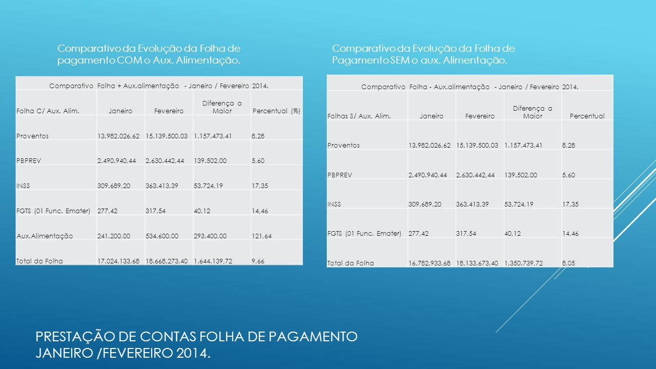 Comparativo da Evolução da Folha de pagamento COM o Aux. Alimentação. Comparativo Folha + Aux.alimentação - Janeiro / Fevereiro 2014. Folha C/ Aux. Al