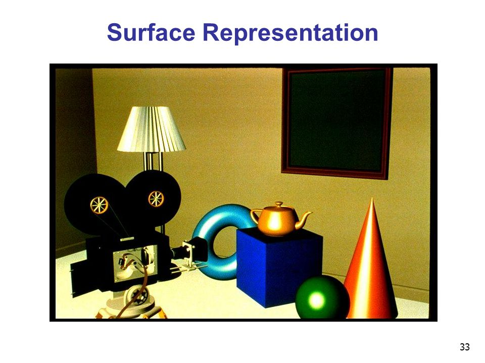 33 Surface Representation