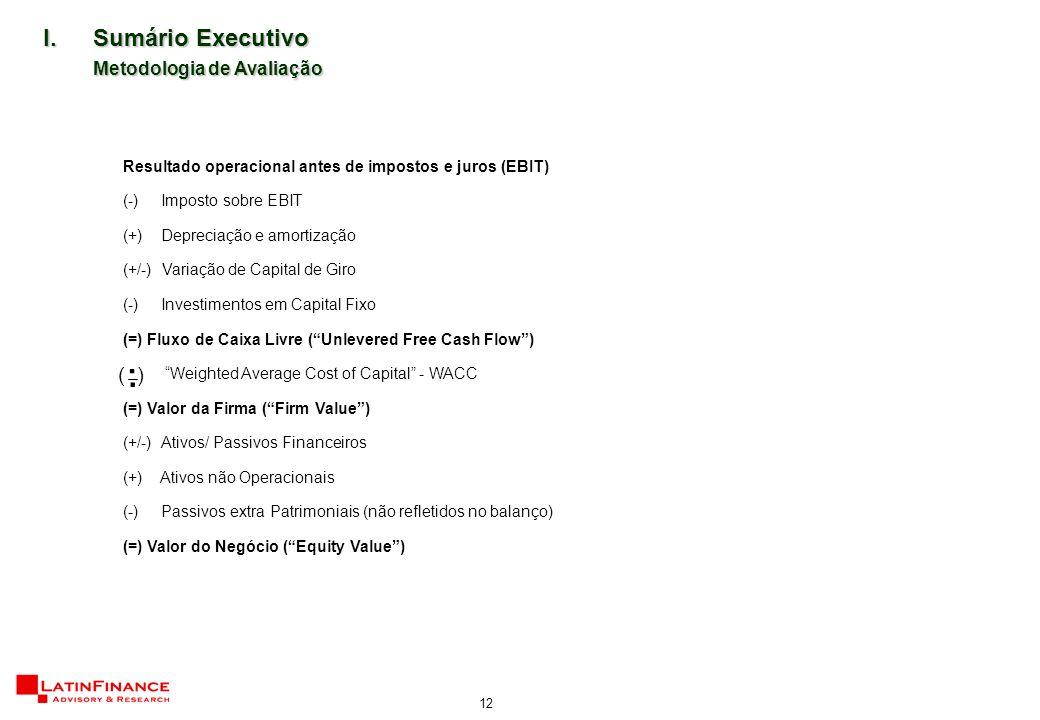 12.. ( ) I.Sumário Executivo Metodologia de Avaliação Resultado operacional antes de impostos e juros (EBIT) (-) Imposto sobre EBIT (+) Depreciação e