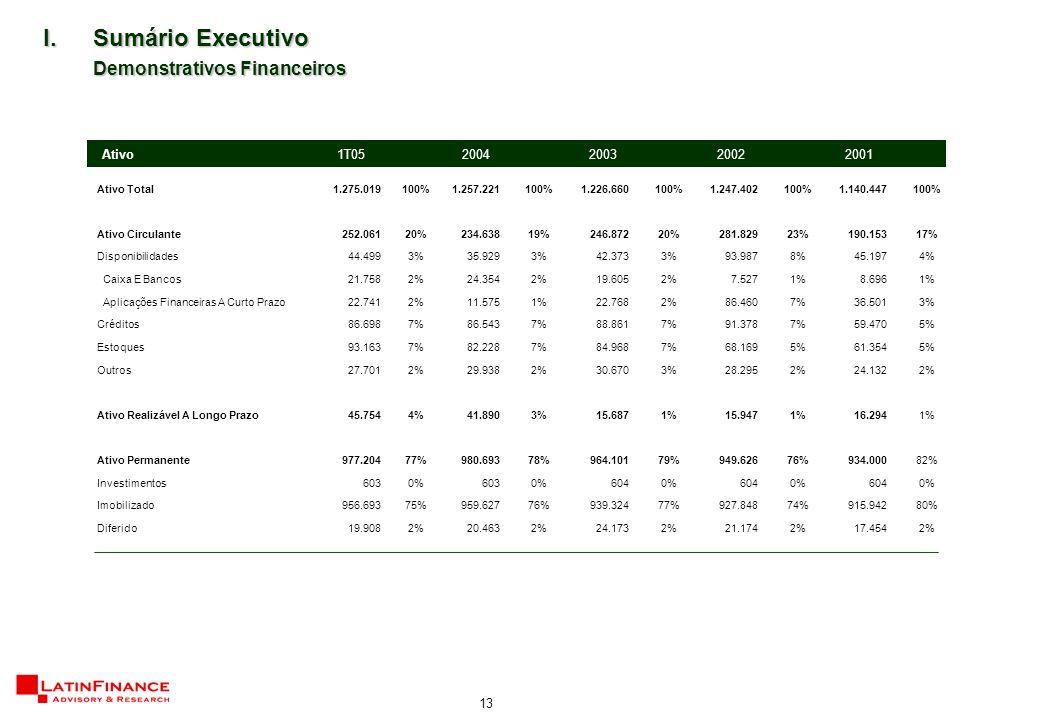 13 I.Sumário Executivo Demonstrativos Financeiros Ativo Total1.275.019100%1.257.221100%1.226.660100%1.247.402100%1.140.447100% Ativo Circulante252.06120%234.63819%246.87220%281.82923%190.15317% Disponibilidades44.4993%35.9293%42.3733%93.9878%45.1974% Caixa E Bancos21.7582%24.3542%19.6052%7.5271%8.6961% Aplicações Financeiras A Curto Prazo22.7412%11.5751%22.7682%86.4607%36.5013% Créditos86.6987%86.5437%88.8617%91.3787%59.4705% Estoques93.1637%82.2287%84.9687%68.1695%61.3545% Outros27.7012%29.9382%30.6703%28.2952%24.1322% Ativo Realizável A Longo Prazo45.7544%41.8903%15.6871%15.9471%16.2941% Ativo Permanente977.20477%980.69378%964.10179%949.62676%934.00082% Investimentos6030%6030%6040%6040%6040% Imobilizado956.69375%959.62776%939.32477%927.84874%915.94280% Diferido19.9082%20.4632%24.1732%21.1742%17.4542% Ativo 1T052004200320022001