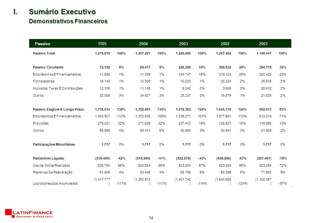 14 I.Sumário Executivo Demonstrativos Financeiros Passivo Total1.275.019100%1.257.221100%1.226.660100%1.247.402100%1.140.447100% Passivo Circulante72.1926%69.4176%228.25919%358.83229%394.17835% Empréstimos E Financiamentos11.8881%11.3391%184.74715%319.12426%320.42328% Fornecedores16.1401%12.3051%10.2331%20.2242%25.5152% Impostos, Taxas E Contribuições12.1061%11.1461%5.0420%3.9050%26.6122% Outros32.0583%34.6273%28.2372%15.5791%21.6282% Passivo Exigível A Longo Prazo1.736.514136%1.702.991135%1.519.363124%1.545.119124%952.01383% Empréstimos E Financiamentos1.403.507110%1.372.935109%1.239.271101%1.377.651110%813.21471% Provisões276.02122%271.62522%237.41219%126.52710%116.99010% Outros56.9864%58.4315%42.6803%40.9413%21.8092% Participações Minoritárias1.7170%1.7170%1.7170%1.7170%1.7170% Patrimônio Líquido(535.404)-42%(516.904)-41%(522.679)-43%(658.266)-53%(207.461)-18% Capital Social Realizado830.76465%823.26465%823.26467%823.26466%823.26472% Reservas De Reavaliação51.6094%52.4454%55.7995%59.3965%71.6626% Lucros/prejuízos Acumulados (1.417.777 )-111% (1.392.613 )-111% (1.401.742 )-114% (1.540.926 )-124% (1.102.387 )-97% Passivo 1T052004200320022001
