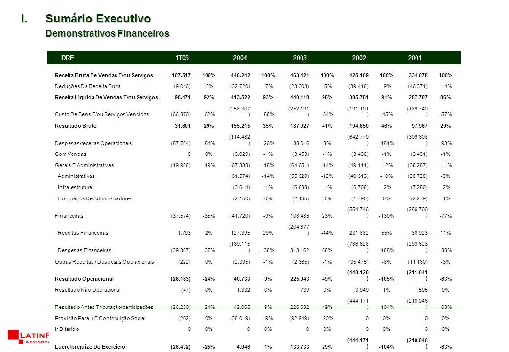 15 I.Sumário Executivo Demonstrativos Financeiros Receita Bruta De Vendas E/ou Serviços107.517100%446.242100%463.421100%425.169100%334.078100% Deduções Da Receita Bruta(9.046)-8%(32.720)-7%(23.303)-5%(39.418)-9%(46.371)-14% Receita Líquida De Vendas E/ou Serviços98.47192%413.52293%440.11895%385.75191%287.70786% Custo De Bens E/ou Serviços Vendidos(66.870)-62% (258.307 )-58% (252.191 )-54% (191.101 )-45% (189.740 )-57% Resultado Bruto31.60129%155.21535%187.92741%194.65046%97.96729% Despesas/receitas Operacionais(57.784)-54% (114.482 )-26%38.0168% (642.770 )-151% (309.608 )-93% Com Vendas00%(3.029)-1%(3.453)-1%(3.438)-1%(3.491)-1% Gerais E Administrativas(19.988)-19%(67.338)-15%(64.651)-14%(49.111)-12%(38.257)-11% Administrativas (61.574)-14%(55.628)-12%(40.613)-10%(28.728)-9% Infra-estrutura (3.614)-1%(6.888)-1%(6.708)-2%(7.250)-2% Honorários De Administradores (2.150)0%(2.135)0%(1.790)0%(2.279)-1% Financeiras(37.574)-35%(41.720)-9%108.48523% (554.746 )-130% (256.700 )-77% Receitas Financeiras1.7932%127.39529% (204.677 )-44%231.88255%36.92311% Despesas Financeiras(39.367)-37% (169.115 )-38%313.16268% (786.628 )-185% (293.623 )-88% Outras Receitas / Despesas Operacionais(222)0%(2.395)-1%(2.365)-1%(35.475)-8%(11.160)-3% Resultado Operacional(26.183)-24%40.7339%225.94349% (448.120 )-105% (211.641 )-63% Resultado Não Operacional(47)0%1.3320%7390%3.9491%1.5950% Resultado Antes Tributação/participações(26.230)-24%42.0659%226.68249% (444.171 )-104% (210.046 )-63% Provisão Para Ir E Contribuição Social(202)0%(38.019)-9%(92.949)-20%00%0 Ir Diferido00%0 0 0 0 Lucro/prejuízo Do Exercício(26.432)-25%4.0461%133.73329% (444.171 )-104% (210.046 )-63% DRE 1T052004200320022001
