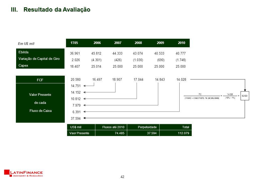 42 III.Resultado da Avaliação 1T05 2006 2007 2008 2009 2010 36.961 45.812 44.333 43.074 40.533 40.777 2.026 (4.301) (426) (1.030) (690) (1.748) 18.407 25.014 25.000 20.580 16.497 18.907 17.044 14.843 14.028 14.751 14.152 10.812 7.979 6.391 37.594 Ebitda Variação de Capital de Giro Capex FCF Valor Presente de cada Fluxo de Caixa Em U$ mil US$ milFluxos até 2010PerpetuidadeTotal Vaor Presente 74.485 37.594 112.079 14.028 (18% - 1%) FC (WAAC – crescimento na perpetuidade) = = 82.520