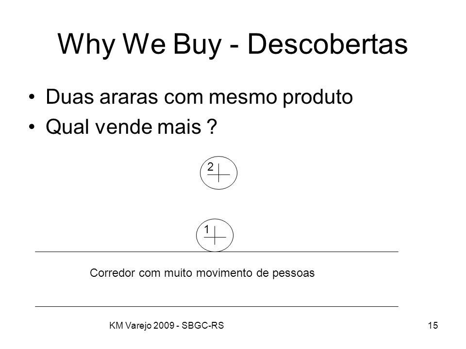 KM Varejo 2009 - SBGC-RS15 Why We Buy - Descobertas Duas araras com mesmo produto Qual vende mais ? 12 Corredor com muito movimento de pessoas