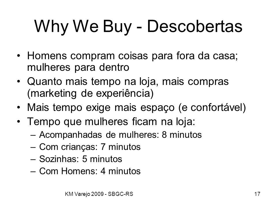 KM Varejo 2009 - SBGC-RS17 Why We Buy - Descobertas Homens compram coisas para fora da casa; mulheres para dentro Quanto mais tempo na loja, mais comp