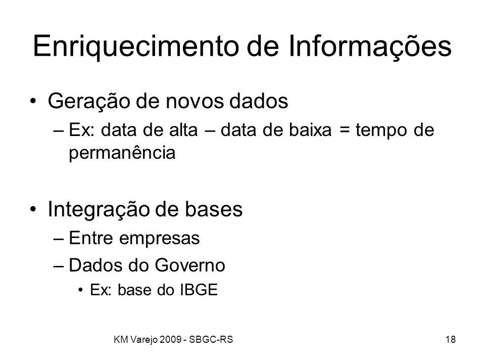 KM Varejo 2009 - SBGC-RS18 Enriquecimento de Informações Geração de novos dados –Ex: data de alta – data de baixa = tempo de permanência Integração de