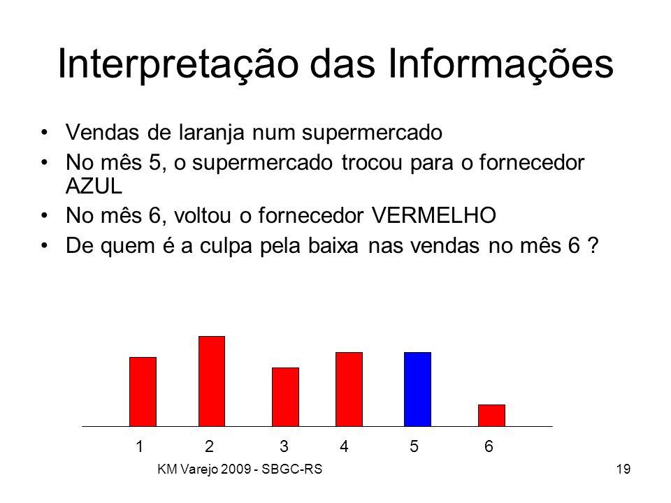 KM Varejo 2009 - SBGC-RS19 Interpretação das Informações Vendas de laranja num supermercado No mês 5, o supermercado trocou para o fornecedor AZUL No