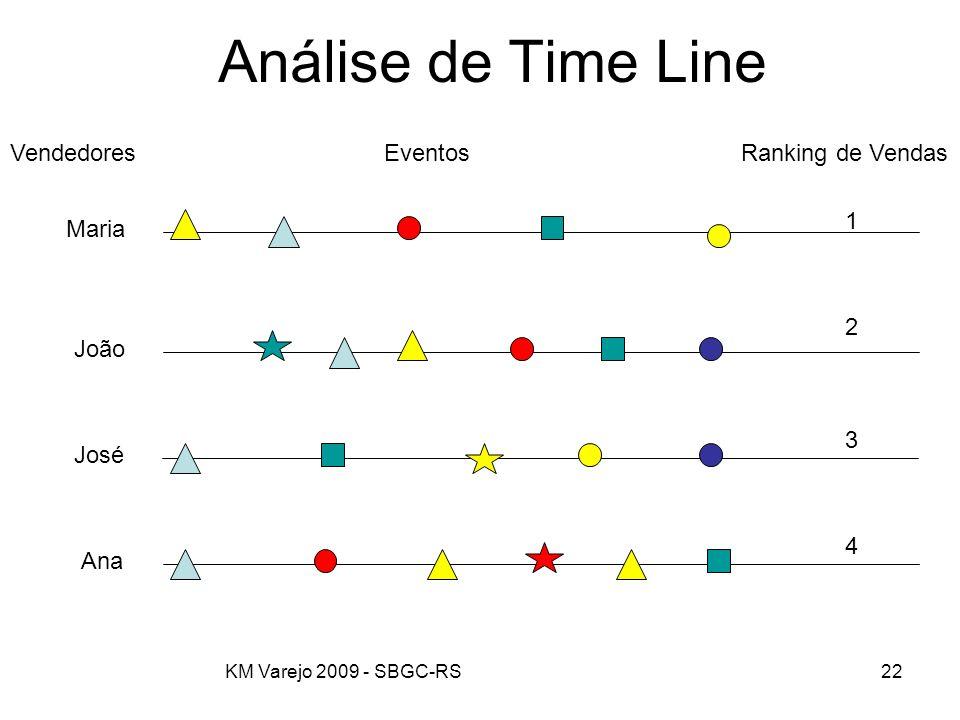KM Varejo 2009 - SBGC-RS22 Análise de Time Line José Maria João Ana VendedoresEventosRanking de Vendas 1 2 3 4