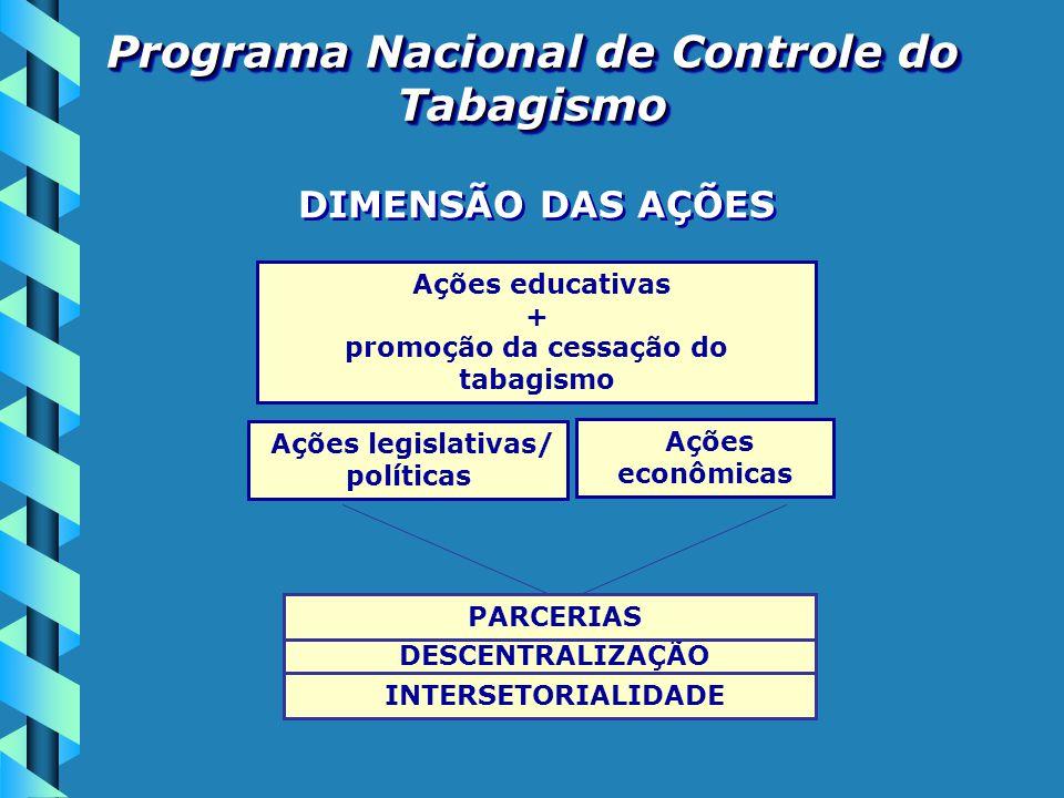 Ações educativas + promoção da cessação do tabagismo Ações legislativas/ políticas Ações econômicas DESCENTRALIZAÇÃO INTERSETORIALIDADE PARCERIAS DIME