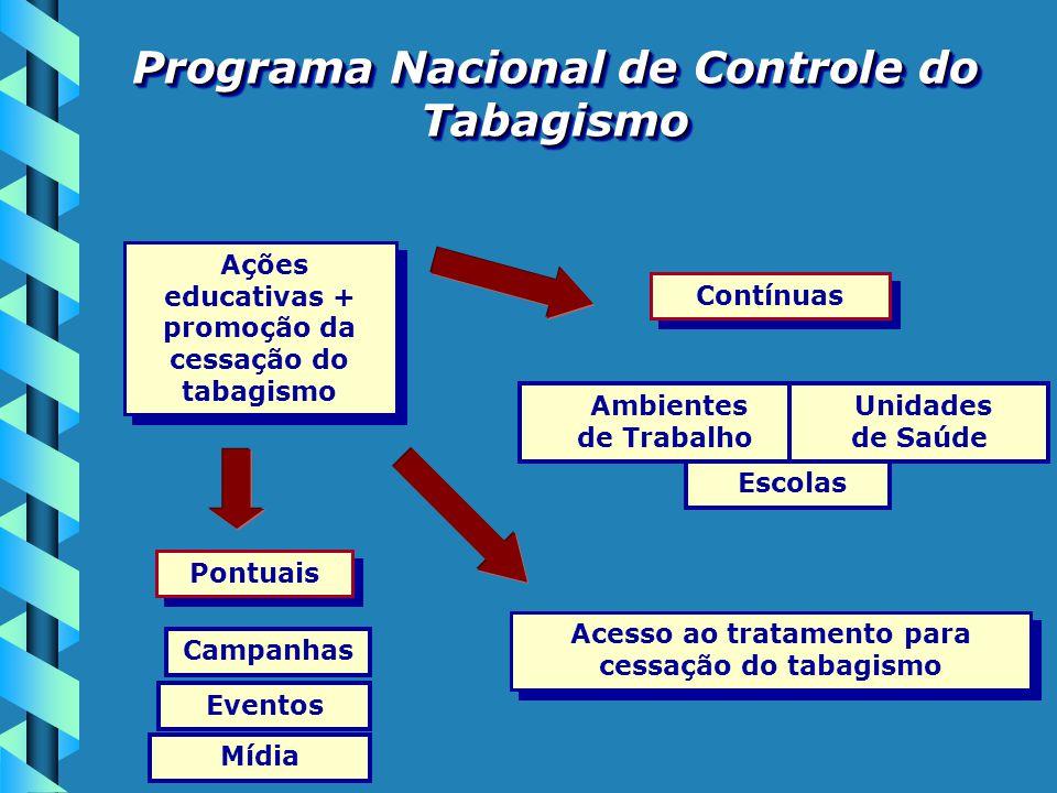 Ações educativas + promoção da cessação do tabagismo Pontuais Campanhas Mídia Eventos Acesso ao tratamento para cessação do tabagismo Contínuas Ambien