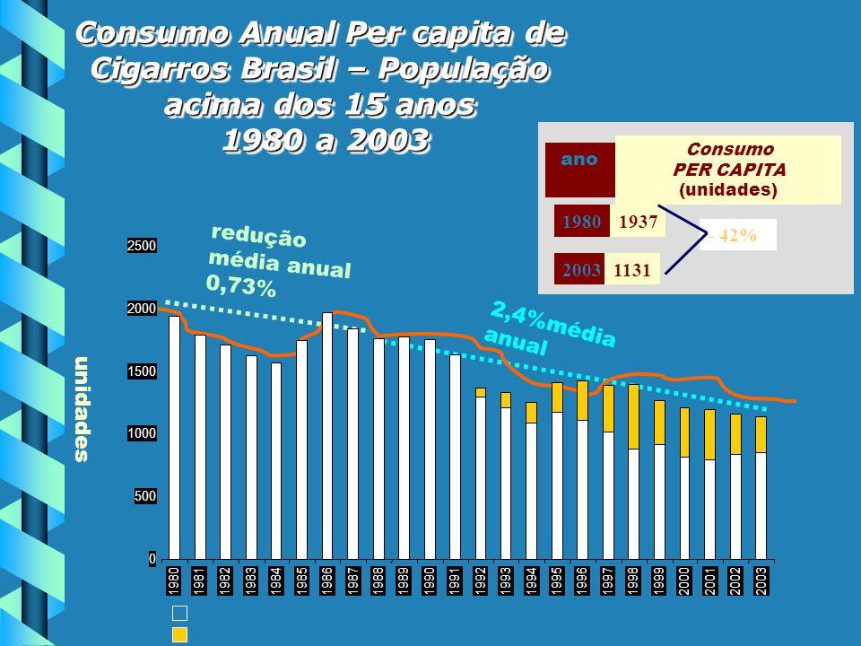 consumo per capita – mercado legal Consumo per capita – mercado ilegal unidades redução média anual 0,73% 2,4%média anual 0 500 1000 1500 2000 2500 19