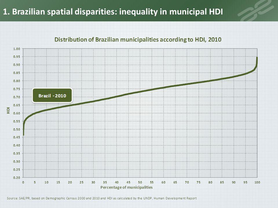 1. Brazilian spatial disparities: inequality in municipal HDI