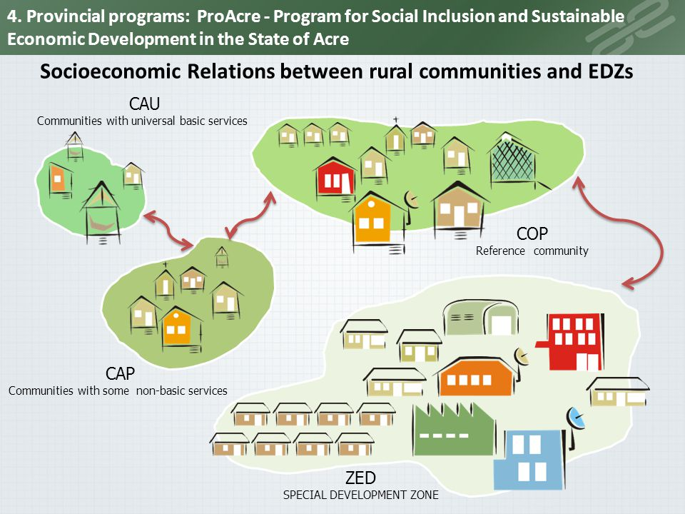 Socioeconomic Relations between rural communities and EDZs CAU Communities with universal basic services COP Reference community CAP Communities with