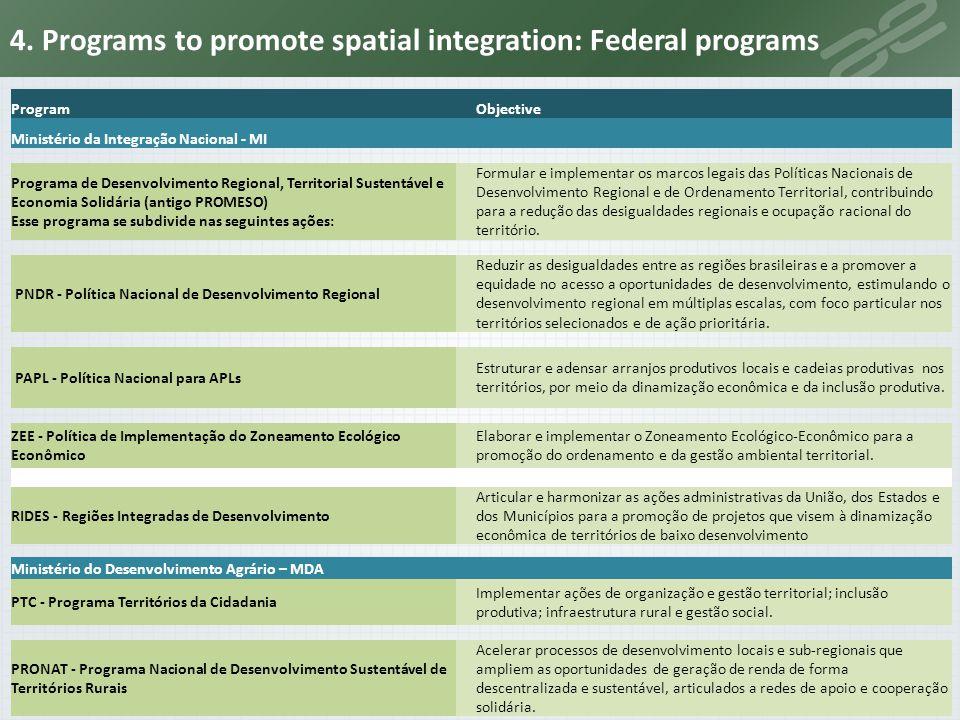 Fonte: MI, MDA ProgramObjective Ministério da Integração Nacional - MI Programa de Desenvolvimento Regional, Territorial Sustentável e Economia Solidá