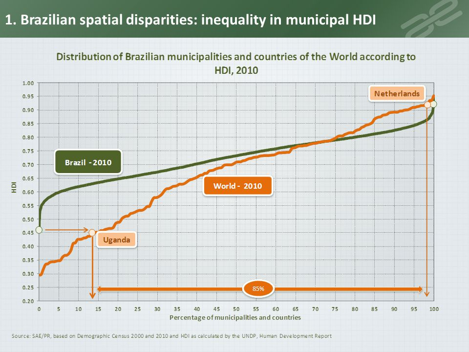 1. Brazilian spatial disparities: HDI bimodal distribution