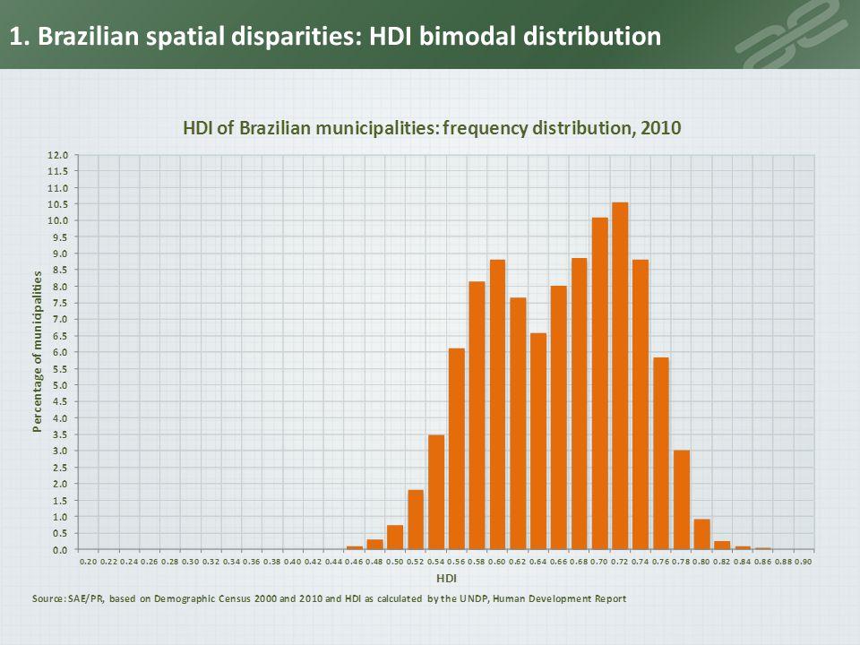1. Brazilian spatial disparities: HDI bimodal distribution