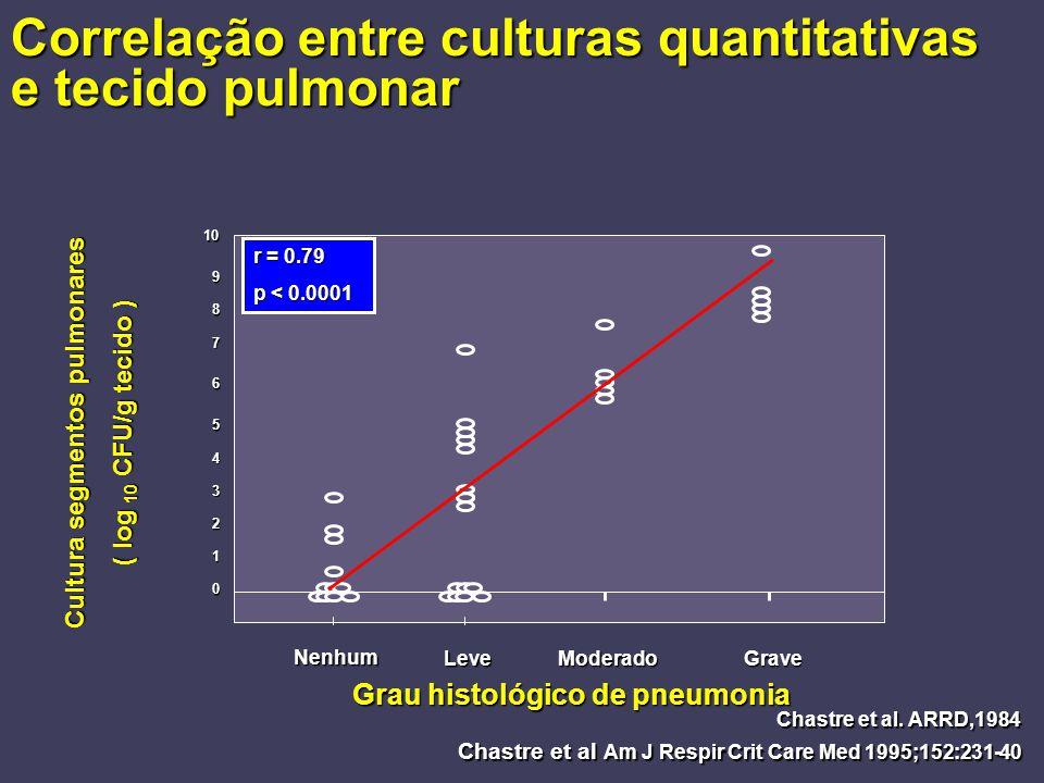 Correlação entre culturas quantitativas e tecido pulmonar 0 1 2 3 4 5 6 7 8 9 10 Nenhum LeveModeradoGrave r = 0.79 p < 0.0001 Grau histológico de pneu