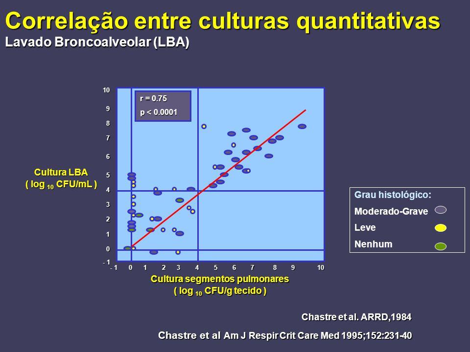 Correlação entre culturas quantitativas Lavado Broncoalveolar (LBA) 0 1 2 3 4 5 6 7 8 9 10 r = 0.75 p < 0.0001 Cultura segmentos pulmonares ( log 10 C