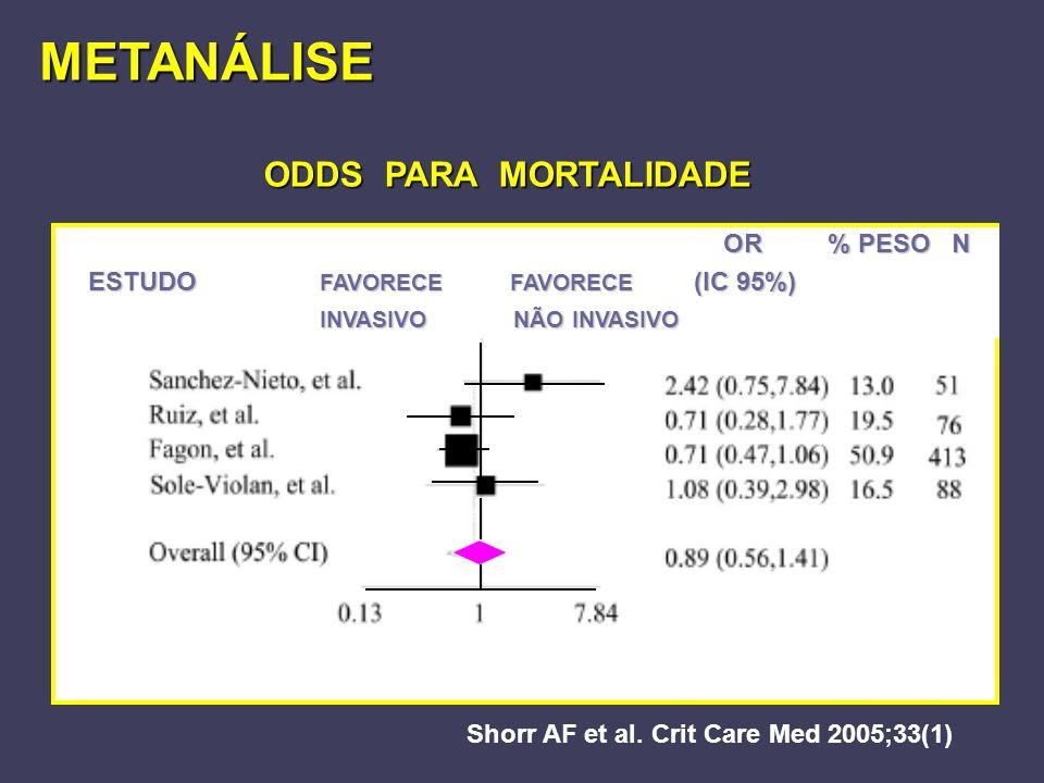 METANÁLISE Shorr AF et al. Crit Care Med 2005;33(1) ODDS PARA MORTALIDADE ODDS PARA MORTALIDADE OR % PESO N OR % PESO N ESTUDO FAVORECE FAVORECE (IC 9