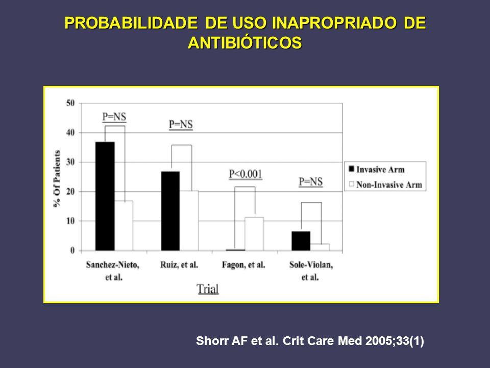 PROBABILIDADE DE USO INAPROPRIADO DE ANTIBIÓTICOS Shorr AF et al. Crit Care Med 2005;33(1)