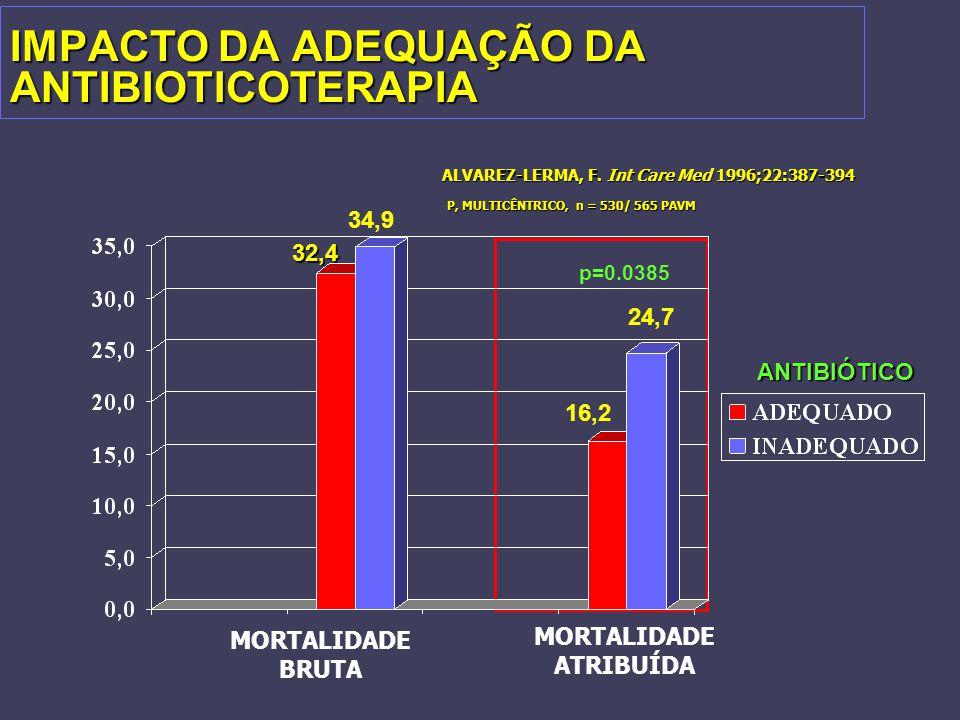 IMPACTO DA ADEQUAÇÃO DA ANTIBIOTICOTERAPIA p=0.0385 ANTIBIÓTICO 24,7 16,2 34,9 32,4 ALVAREZ-LERMA, F. Int Care Med 1996;22:387-394 P, MULTICÊNTRICO, n