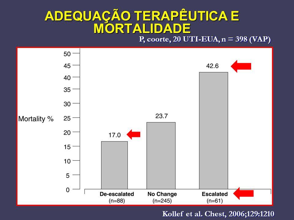 ADEQUAÇÃO TERAPÊUTICA E MORTALIDADE Kollef et al. Chest, 2006;129:1210 Kollef et al. Chest, 2006;129:1210 P, coorte, 20 UTI-EUA, n = 398 (VAP)
