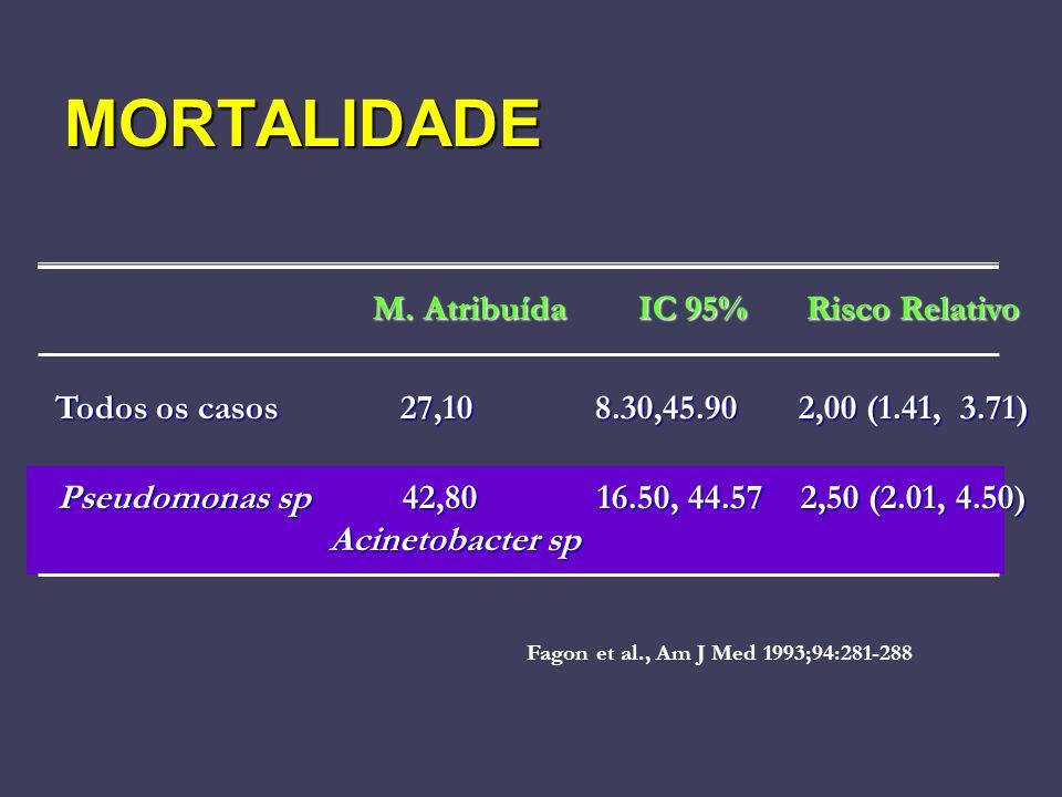 M. Atribuída IC 95% Risco Relativo M. Atribuída IC 95% Risco Relativo Todos os casos 27,10 8.30,45.90 2,00 (1.41, 3.71) Pseudomonas sp 42,80 16.50, 44