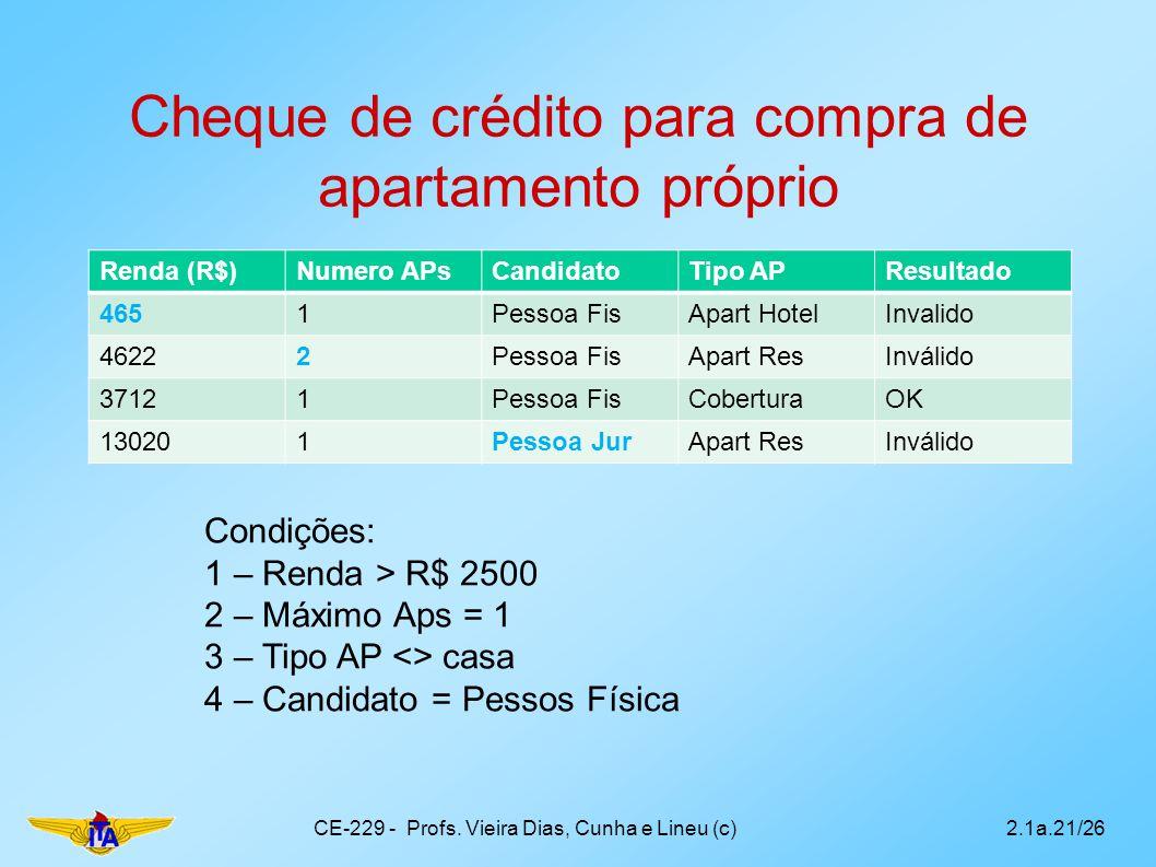 Cheque de crédito para compra de apartamento próprio Renda (R$)Numero APsCandidatoTipo APResultado 4651Pessoa FisApart HotelInvalido 46222Pessoa FisAp