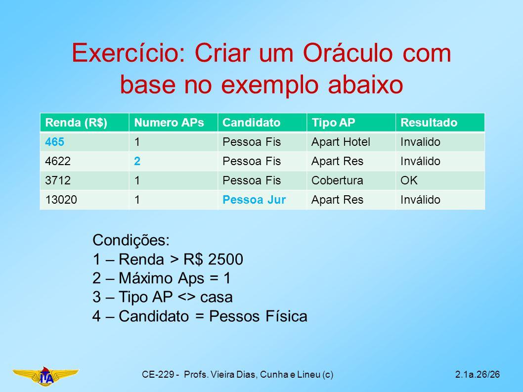 Exercício: Criar um Oráculo com base no exemplo abaixo Renda (R$)Numero APsCandidatoTipo APResultado 4651Pessoa FisApart HotelInvalido 46222Pessoa Fis