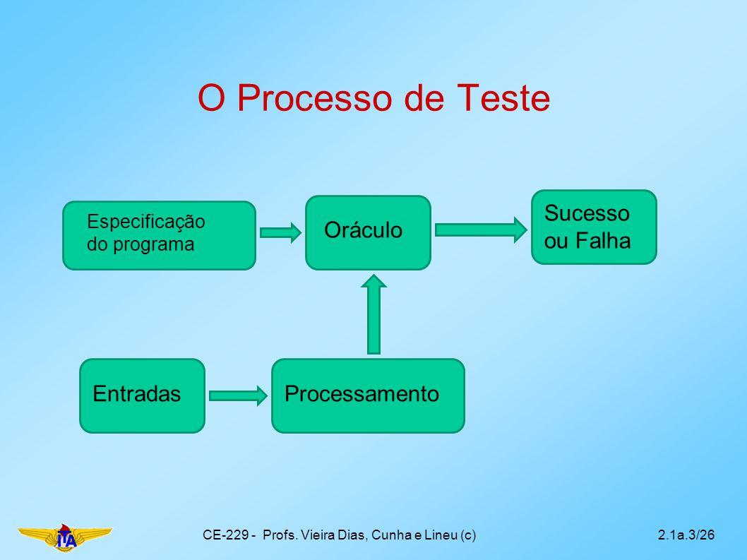 O Processo de Teste CE-229 - Profs. Vieira Dias, Cunha e Lineu (c)2.1a.3/26 EntradasProcessamento Oráculo Sucesso ou Falha Especificação do programa