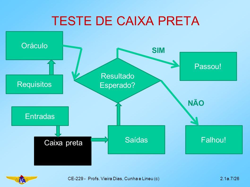 TESTE DE CAIXA PRETA CE-229 - Profs. Vieira Dias, Cunha e Lineu (c)2.1a.7/26 Requisitos Passou! Caixa preta Falhou! Resultado Esperado? Saídas SIM NÃO