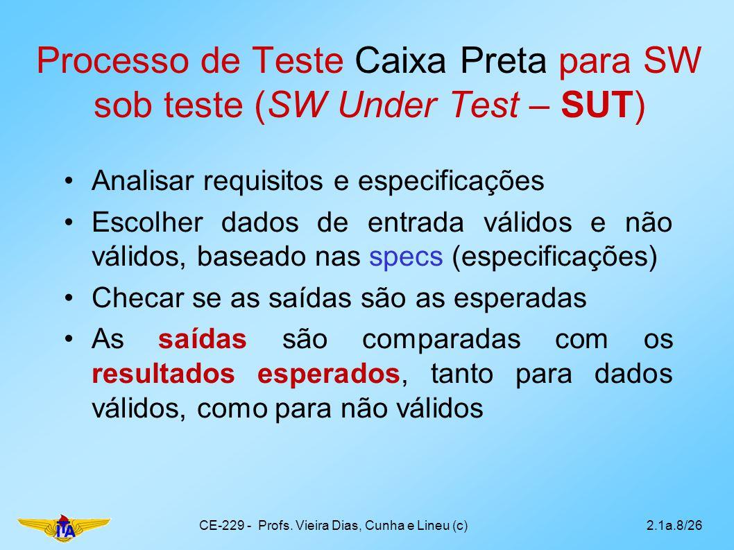 Processo de Teste Caixa Preta para SW sob teste (SW Under Test – SUT) Analisar requisitos e especificações Escolher dados de entrada válidos e não vál