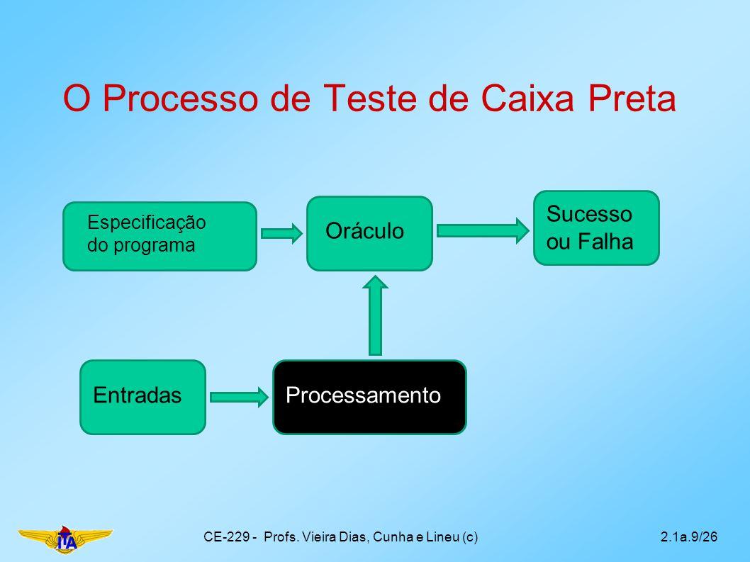 O Processo de Teste de Caixa Preta CE-229 - Profs. Vieira Dias, Cunha e Lineu (c)2.1a.9/26 EntradasProcessamento Oráculo Sucesso ou Falha Especificaçã