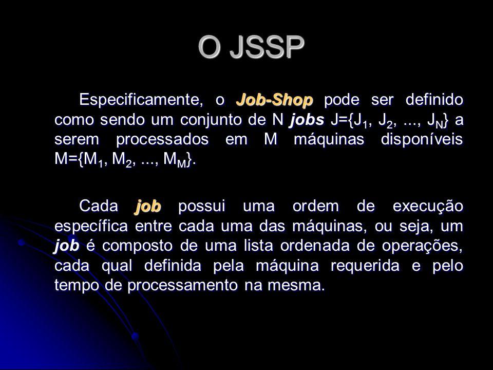 O JSSP O JSSP Especificamente, o Job-Shop pode ser definido como sendo um conjunto de N jobs J={J 1, J 2,..., J N } a serem processados em M máquinas