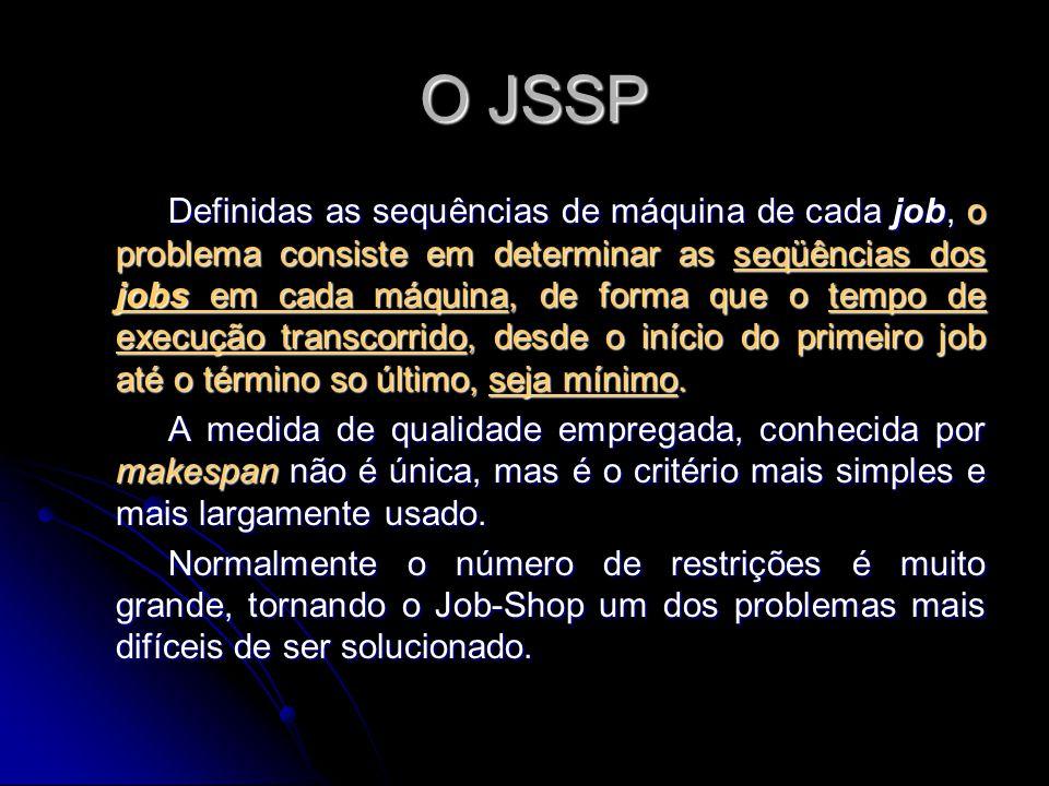 O JSSP O JSSP Definidas as sequências de máquina de cada job, o problema consiste em determinar as seqüências dos jobs em cada máquina, de forma que o
