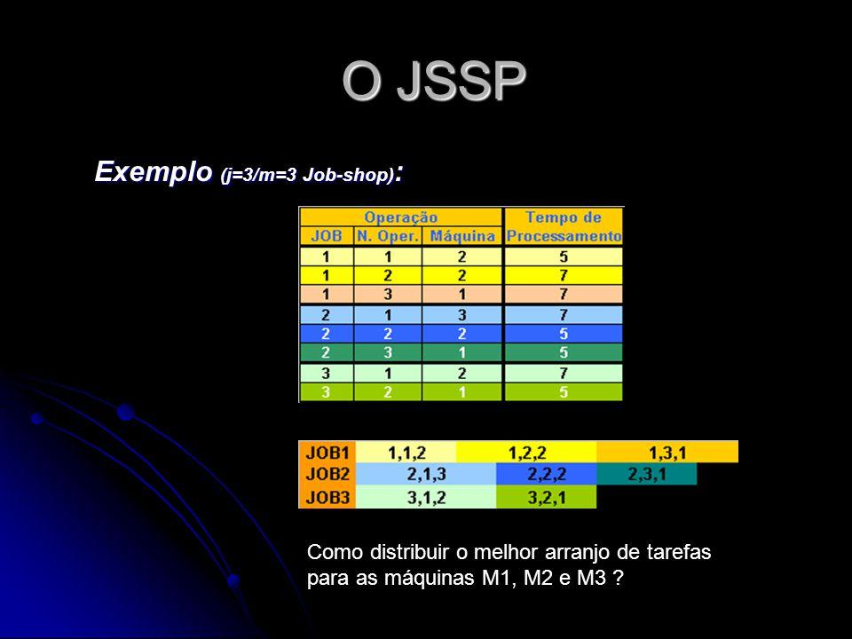 O JSSP O JSSP Exemplo (j=3/m=3 Job-shop) : Como distribuir o melhor arranjo de tarefas para as máquinas M1, M2 e M3 ?