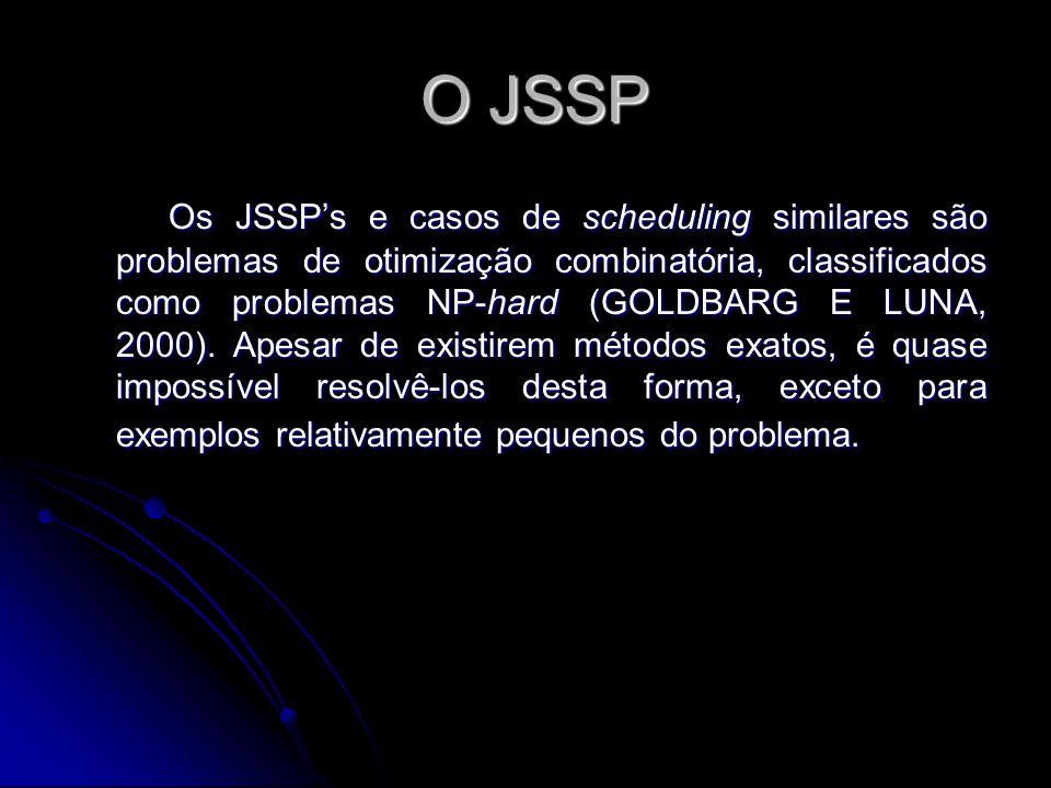 O JSSP O JSSP Os JSSP's e casos de scheduling similares são problemas de otimização combinatória, classificados como problemas NP-hard (GOLDBARG E LUN