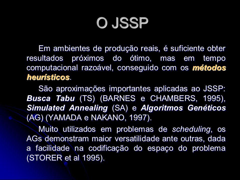 O JSSP O JSSP Em ambientes de produção reais, é suficiente obter resultados próximos do ótimo, mas em tempo computacional razoável, conseguido com os