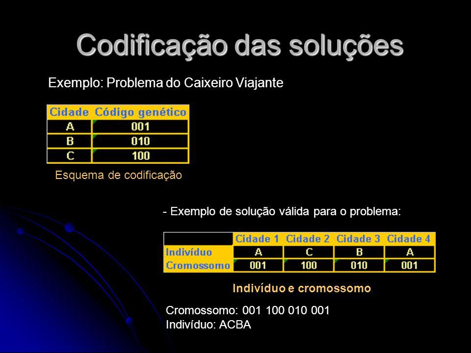 Codificação das soluções Codificação das soluções Esquema de codificação Indivíduo e cromossomo Cromossomo: 001 100 010 001 Indivíduo: ACBA - Exemplo